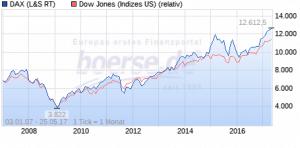 Vergleich Dax und Dow Jones