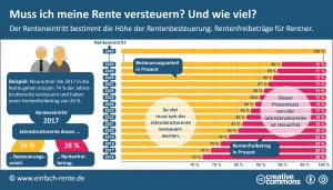 Steuererhöhung auf die Rente