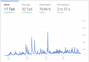 Besucherstatistik hobbyinvestor.de
