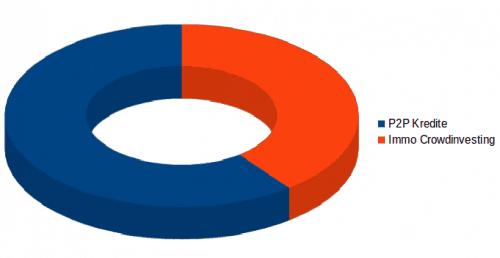 P2P Kredite Immobilien Crowdinvesting Verteilung Investment