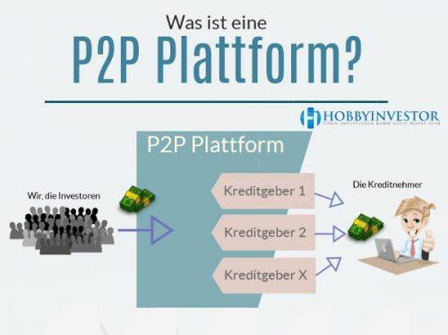 Was ist eine P2P Plattform