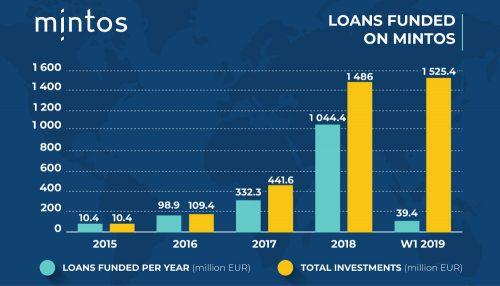 Minto - finanziertes Kreditvolumen in 2018