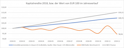 NEO Finance 2019 Kapitalrendite 2018